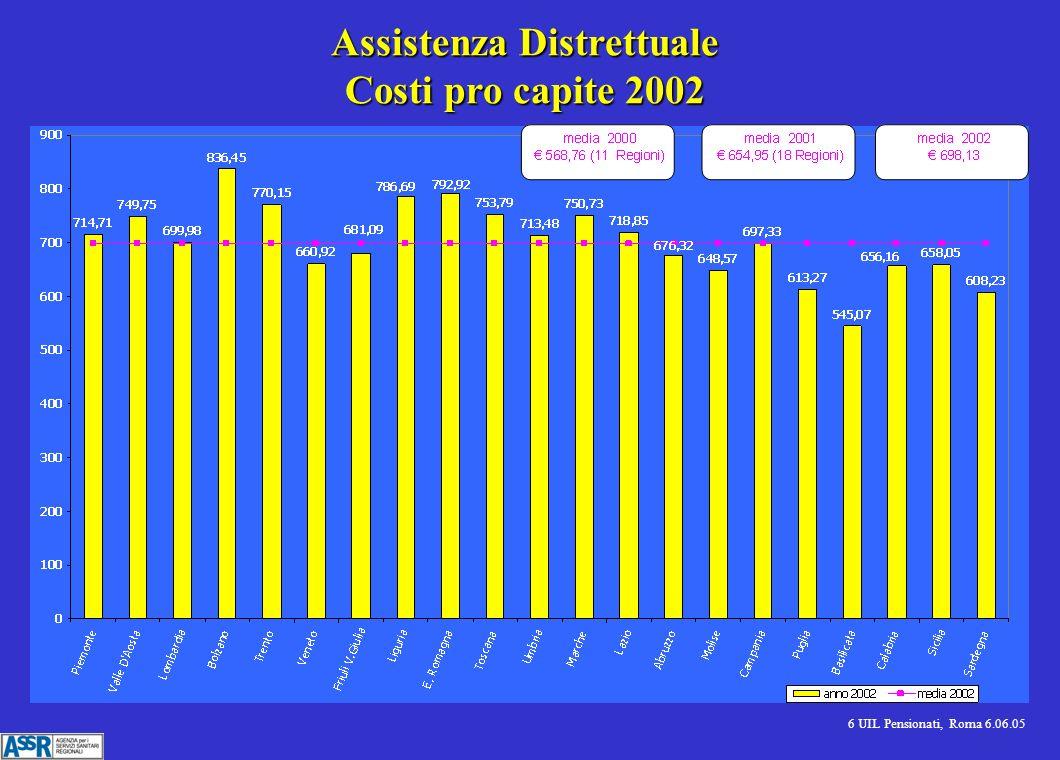 6 UIL Pensionati, Roma 6.06.05 Assistenza Distrettuale Costi pro capite 2002