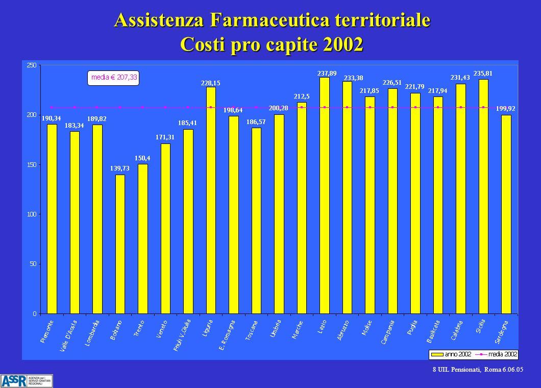 8 UIL Pensionati, Roma 6.06.05 Assistenza Farmaceutica territoriale Costi pro capite 2002