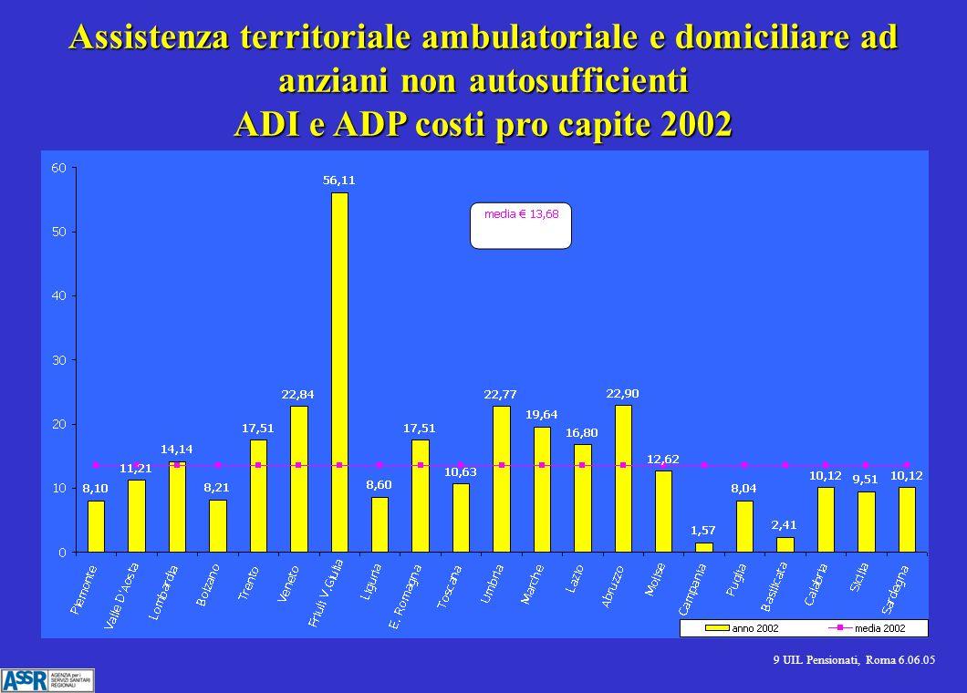 9 UIL Pensionati, Roma 6.06.05 Assistenza territoriale ambulatoriale e domiciliare ad anziani non autosufficienti ADI e ADP costi pro capite 2002
