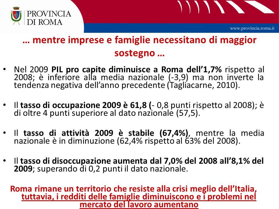 … mentre imprese e famiglie necessitano di maggior sostegno … Nel 2009 PIL pro capite diminuisce a Roma dell1,7% rispetto al 2008; è inferiore alla media nazionale (-3,9) ma non inverte la tendenza negativa dellanno precedente (Tagliacarne, 2010).