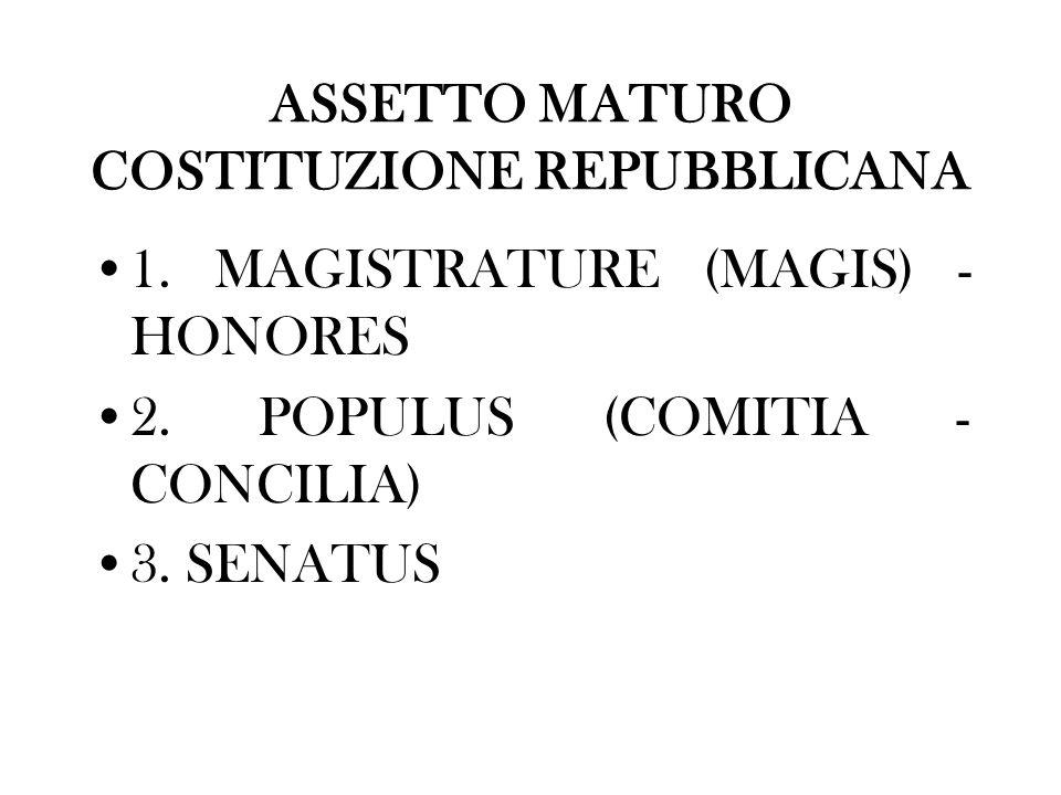 ASSETTO MATURO COSTITUZIONE REPUBBLICANA 1. MAGISTRATURE (MAGIS) - HONORES 2. POPULUS (COMITIA - CONCILIA) 3. SENATUS