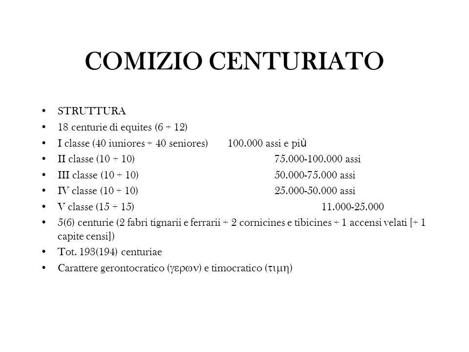 COMIZIO CENTURIATO STRUTTURA 18 centurie di equites (6 + 12) I classe (40 iuniores + 40 seniores) 100.000 assi e pi ù II classe (10 + 10)75.000-100.00