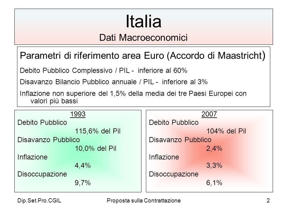 Dip.Set.Pro.CGILProposta sulla Contrattazione2 Italia Dati Macroeconomici 1993 Debito Pubblico 115,6% del Pil Disavanzo Pubblico 10,0% del Pil Inflazione 4,4% Disoccupazione 9,7% 2007 Debito Pubblico 104% del Pil Disavanzo Pubblico 2,4% Inflazione 3,3% Disoccupazione 6,1% Parametri di riferimento area Euro (Accordo di Maastricht ) Debito Pubblico Complessivo / PIL - inferiore al 60% Disavanzo Bilancio Pubblico annuale / PIL - inferiore al 3% Inflazione non superiore del 1,5% della media dei tre Paesi Europei con valori più bassi