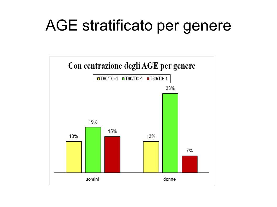 AGE stratificato per genere