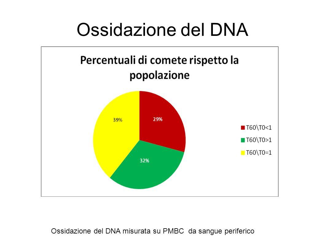 Ossidazione del DNA Ossidazione del DNA misurata su PMBC da sangue periferico