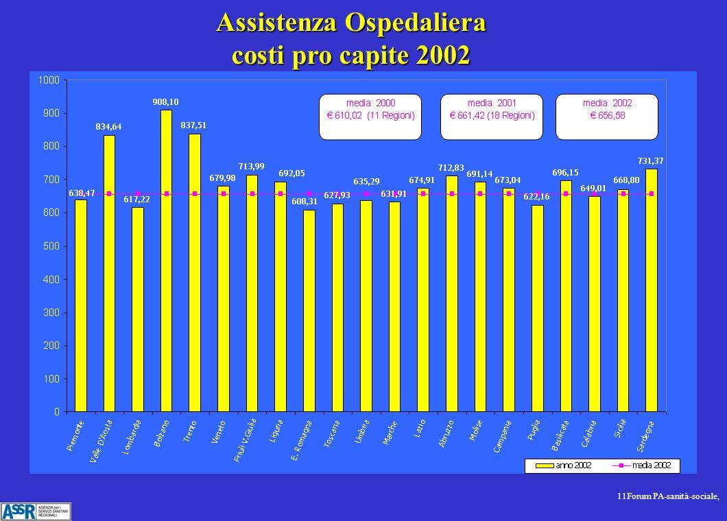 11Forum PA-sanità-sociale, Assistenza Ospedaliera costi pro capite 2002