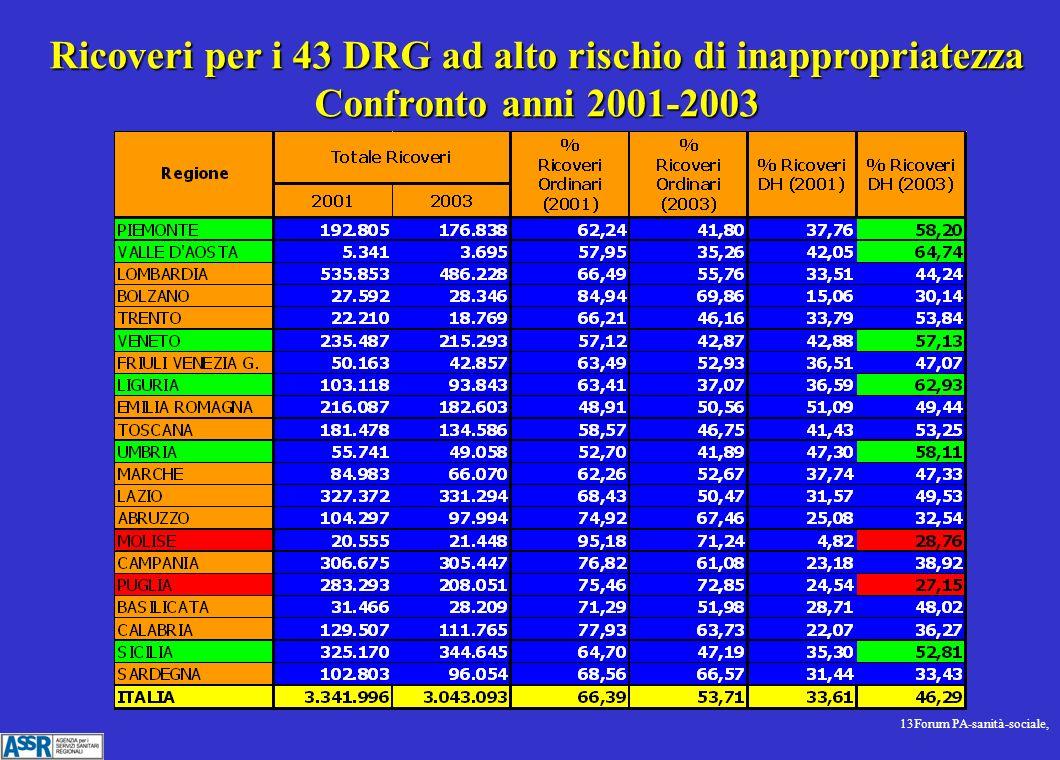 13Forum PA-sanità-sociale, Ricoveri per i 43 DRG ad alto rischio di inappropriatezza Confronto anni 2001-2003