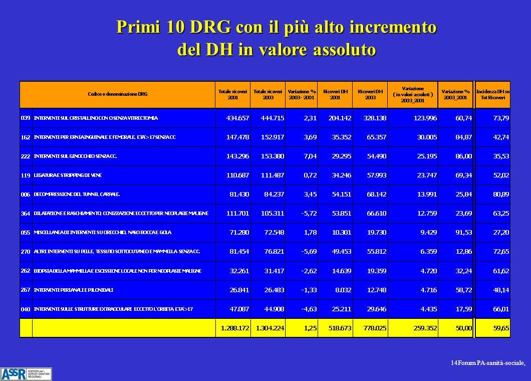 14Forum PA-sanità-sociale, Primi 10 DRG con il più alto incremento del DH in valore assoluto