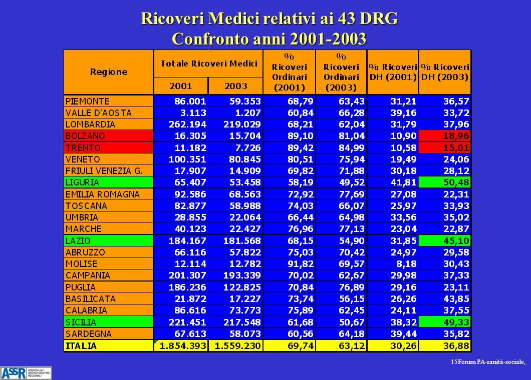 15Forum PA-sanità-sociale, Ricoveri Medici relativi ai 43 DRG Confronto anni 2001-2003