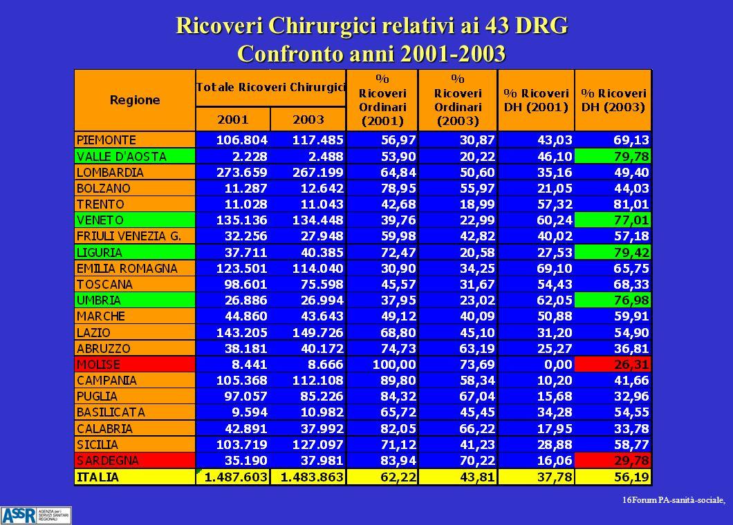 16Forum PA-sanità-sociale, Ricoveri Chirurgici relativi ai 43 DRG Confronto anni 2001-2003