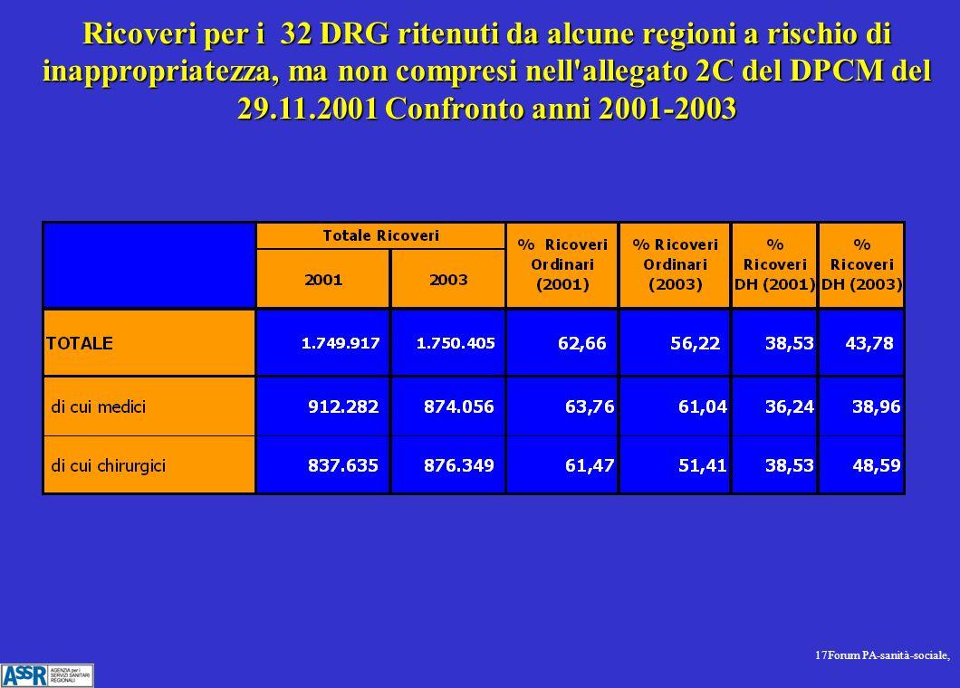17Forum PA-sanità-sociale, Ricoveri per i 32 DRG ritenuti da alcune regioni a rischio di inappropriatezza, ma non compresi nell allegato 2C del DPCM del 29.11.2001 Confronto anni 2001-2003