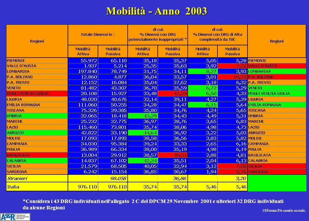 18Forum PA-sanità-sociale, Mobilità - Anno 2003 *Considera i 43 DRG individuati nell allegato 2 C del DPCM 29 Novembre 2001 e ulteriori 32 DRG individuati da alcune Regioni