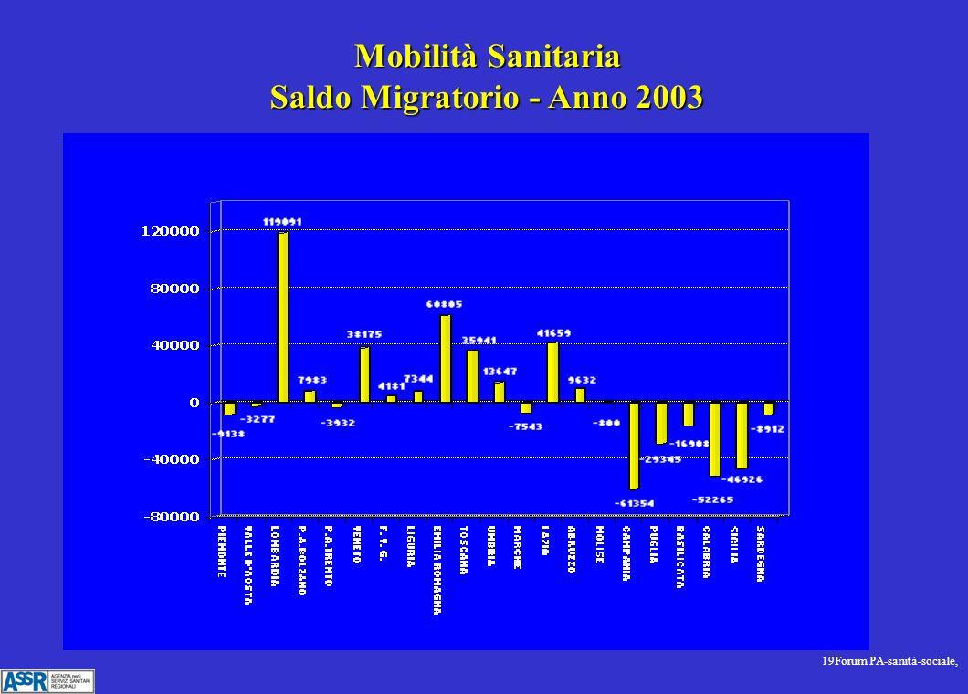 19Forum PA-sanità-sociale, Mobilità Sanitaria Saldo Migratorio - Anno 2003