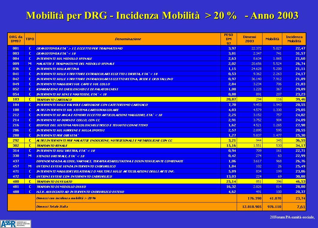 20Forum PA-sanità-sociale, Mobilità per DRG - Incidenza Mobilità > 20 % - Anno 2003