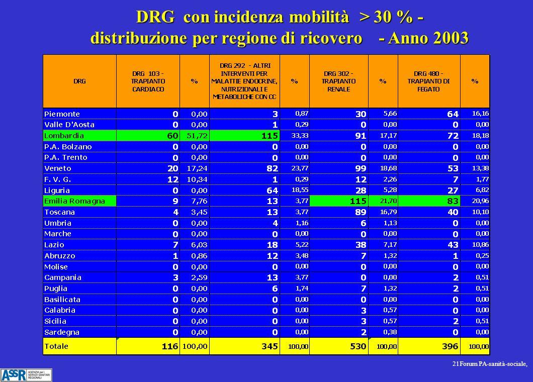 21Forum PA-sanità-sociale, DRG con incidenza mobilità > 30 % - distribuzione per regione di ricovero - Anno 2003