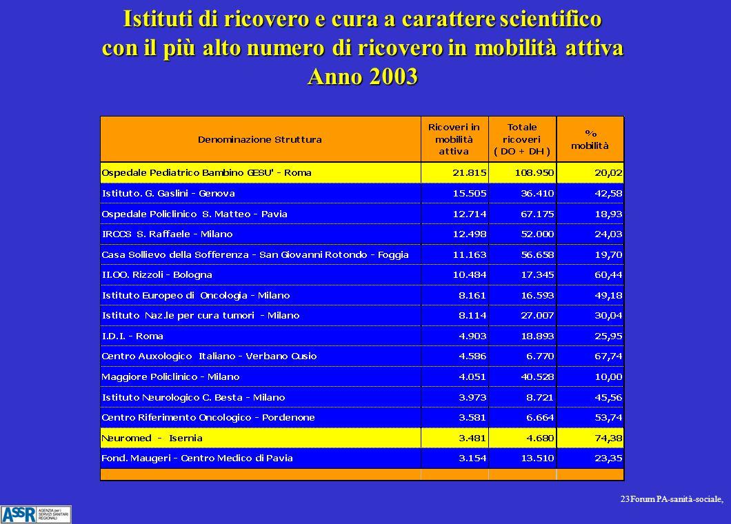 23Forum PA-sanità-sociale, Istituti di ricovero e cura a carattere scientifico con il più alto numero di ricovero in mobilità attiva Anno 2003