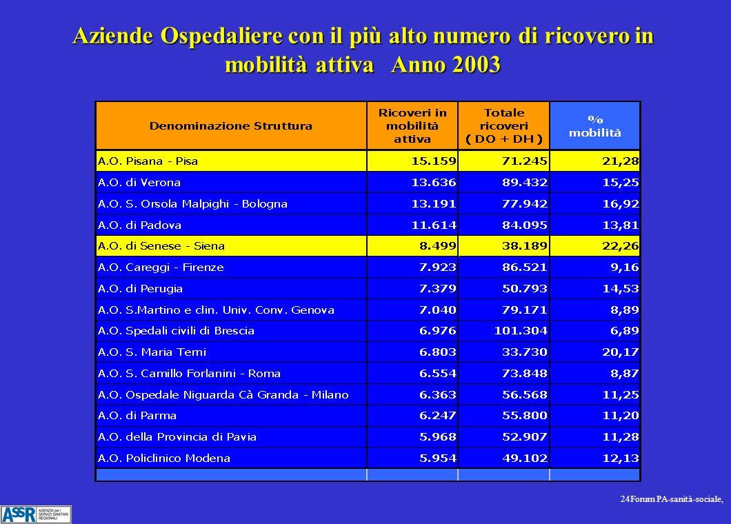 24Forum PA-sanità-sociale, Aziende Ospedaliere con il più alto numero di ricovero in mobilità attiva Anno 2003