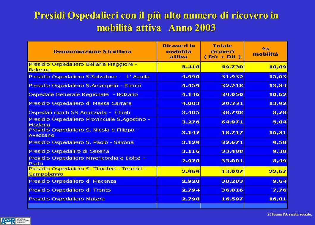 25Forum PA-sanità-sociale, Presidi Ospedalieri con il più alto numero di ricovero in mobilità attiva Anno 2003