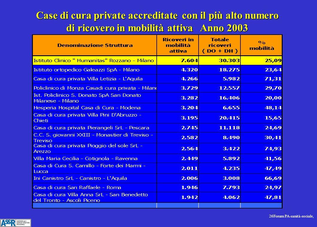 26Forum PA-sanità-sociale, Case di cura private accreditate con il più alto numero di ricovero in mobilità attiva Anno 2003