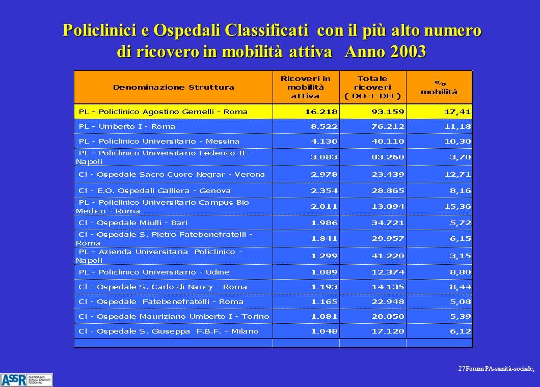 27Forum PA-sanità-sociale, Policlinici e Ospedali Classificati con il più alto numero di ricovero in mobilità attiva Anno 2003