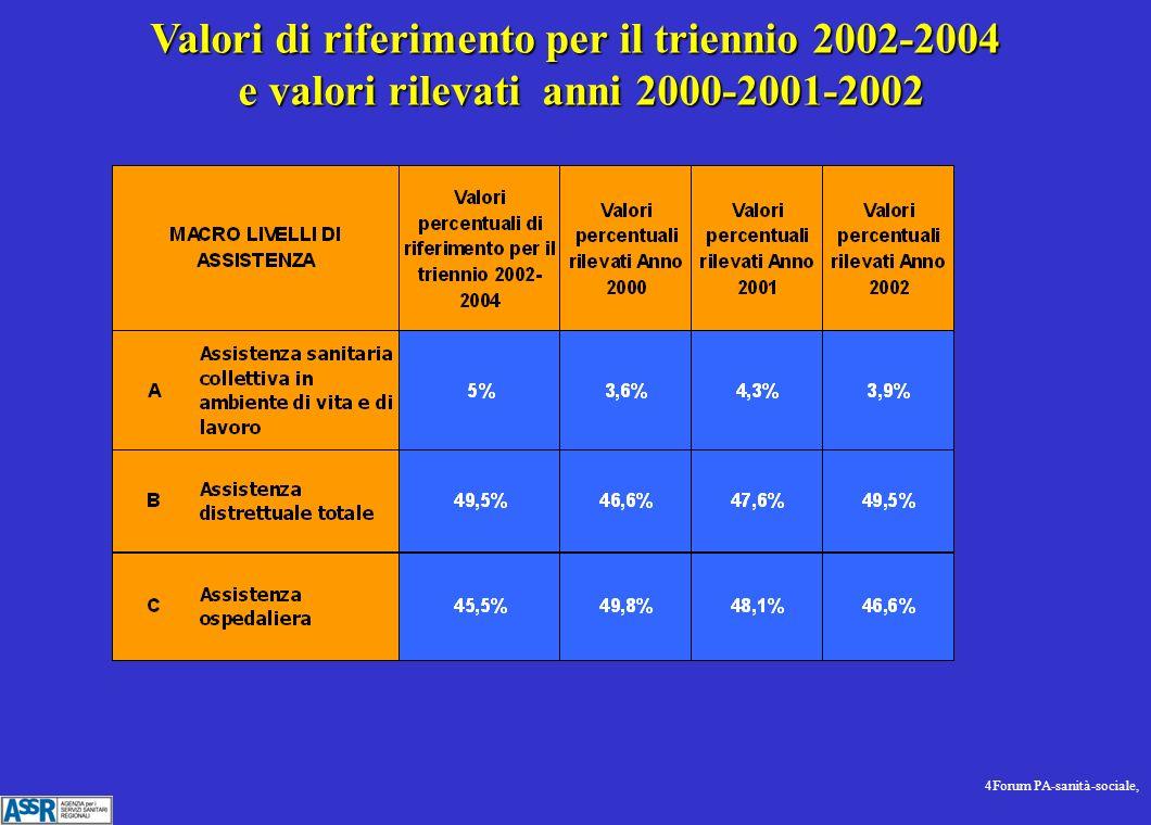 4Forum PA-sanità-sociale, Valori di riferimento per il triennio 2002-2004 e valori rilevati anni 2000-2001-2002 e valori rilevati anni 2000-2001-2002