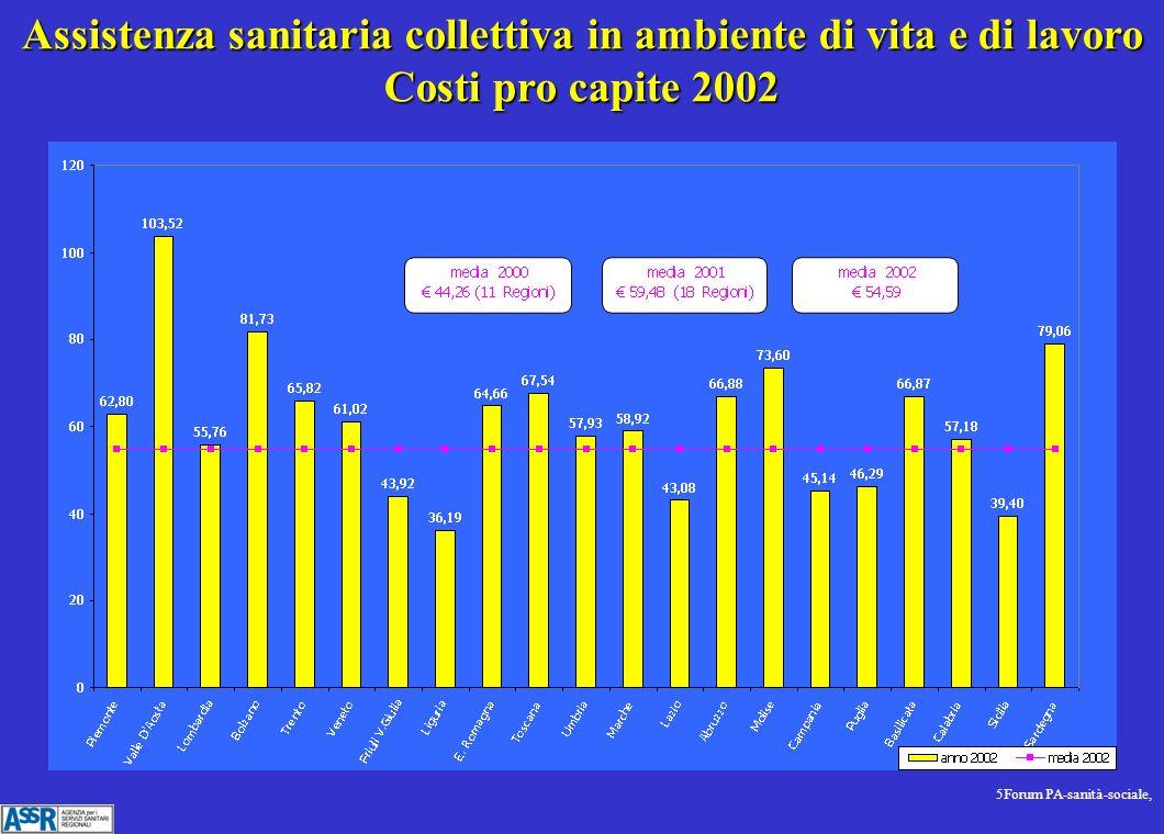 5Forum PA-sanità-sociale, Assistenza sanitaria collettiva in ambiente di vita e di lavoro Costi pro capite 2002