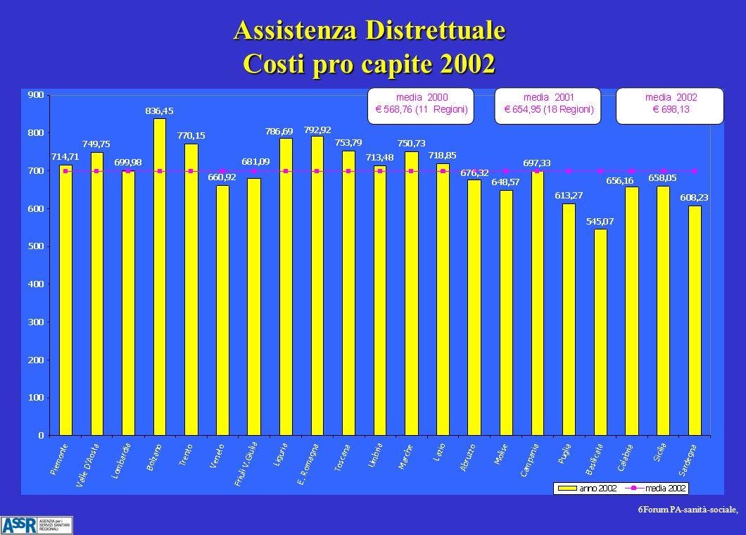 6Forum PA-sanità-sociale, Assistenza Distrettuale Costi pro capite 2002