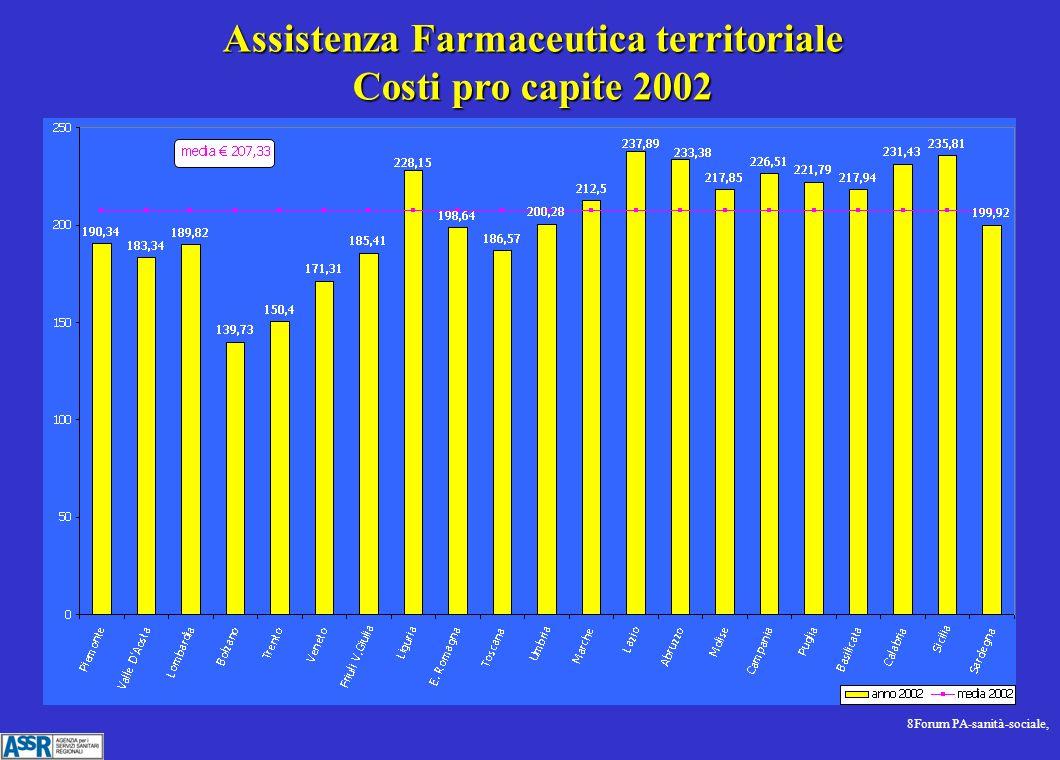 8Forum PA-sanità-sociale, Assistenza Farmaceutica territoriale Costi pro capite 2002