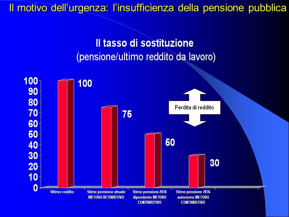 Il motivo dellurgenza: linsufficienza della pensione pubblica
