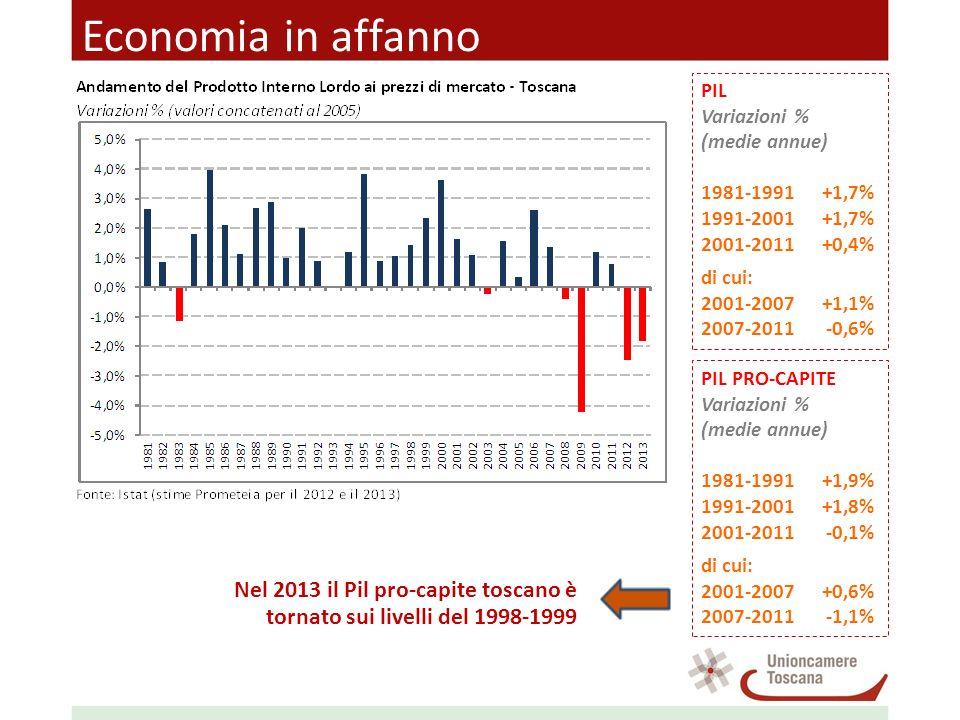 Economia in affanno PIL Variazioni % (medie annue) 1981-1991+1,7% 1991-2001+1,7% 2001-2011+0,4% di cui: 2001-2007+1,1% 2007-2011-0,6% PIL PRO-CAPITE Variazioni % (medie annue) 1981-1991+1,9% 1991-2001+1,8% 2001-2011-0,1% di cui: 2001-2007+0,6% 2007-2011-1,1% Nel 2013 il Pil pro-capite toscano è tornato sui livelli del 1998-1999