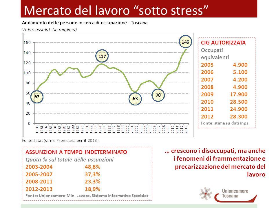 Mercato del lavoro sotto stress CIG AUTORIZZATA Occupati equivalenti 20054.900 20065.100 20074.200 20084.900 200917.900 201028.500 201124.900 201228.3