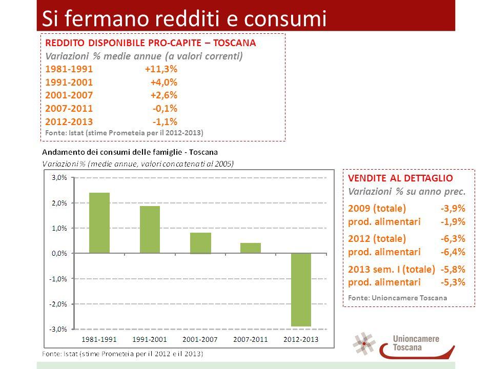 Si fermano redditi e consumi VENDITE AL DETTAGLIO Variazioni % su anno prec. 2009 (totale)-3,9% prod. alimentari-1,9% 2012 (totale)-6,3% prod. aliment