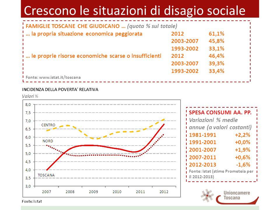 Crescono le situazioni di disagio sociale FAMIGLIE TOSCANE CHE GIUDICANO … (quota % sul totale) … la propria situazione economica peggiorata201261,1%