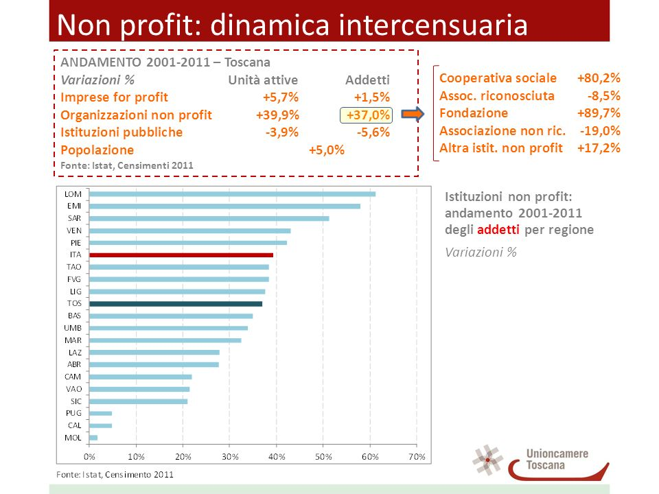 Non profit: dinamica intercensuaria ANDAMENTO 2001-2011 – Toscana Variazioni %Unità attiveAddetti Imprese for profit+5,7%+1,5% Organizzazioni non prof