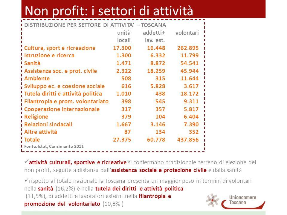 Non profit: i settori di attività DISTRIBUZIONE PER SETTORE DI ATTIVITA – TOSCANA unitàaddetti+volontari localilav. est. Cultura, sport e ricreazione1