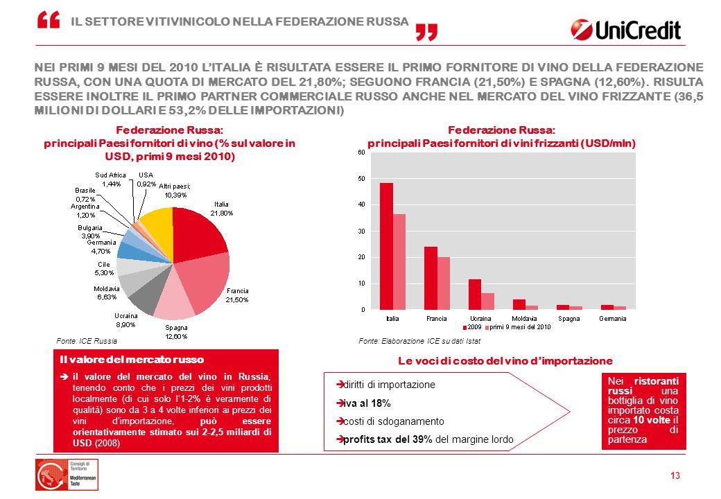 13 Federazione Russa: principali Paesi fornitori di vino (% sul valore in USD, primi 9 mesi 2010) NEI PRIMI 9 MESI DEL 2010 LITALIA È RISULTATA ESSERE