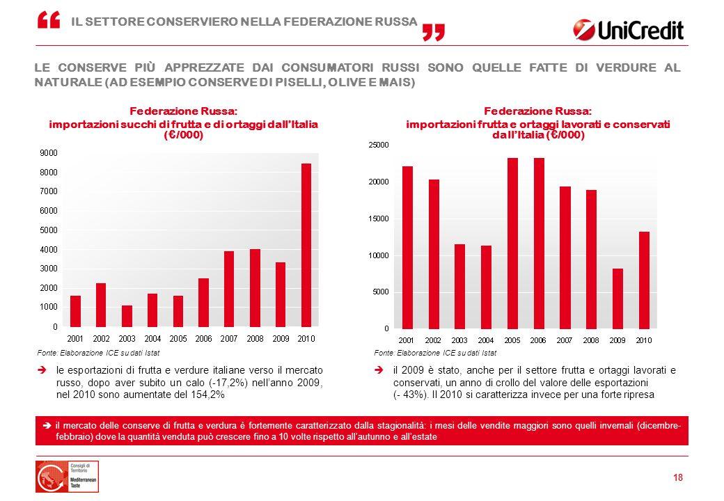 18 le esportazioni di frutta e verdure italiane verso il mercato russo, dopo aver subito un calo (-17,2%) nellanno 2009, nel 2010 sono aumentate del 1
