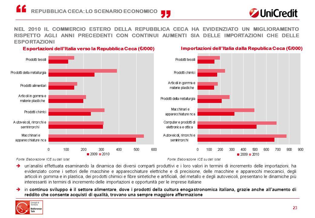 23 Importazioni dellItalia dalla Republica Ceca (/000) Esportazioni dellItalia verso la Repubblica Ceca (/000) REPUBBLICA CECA: LO SCENARIO ECONOMICO