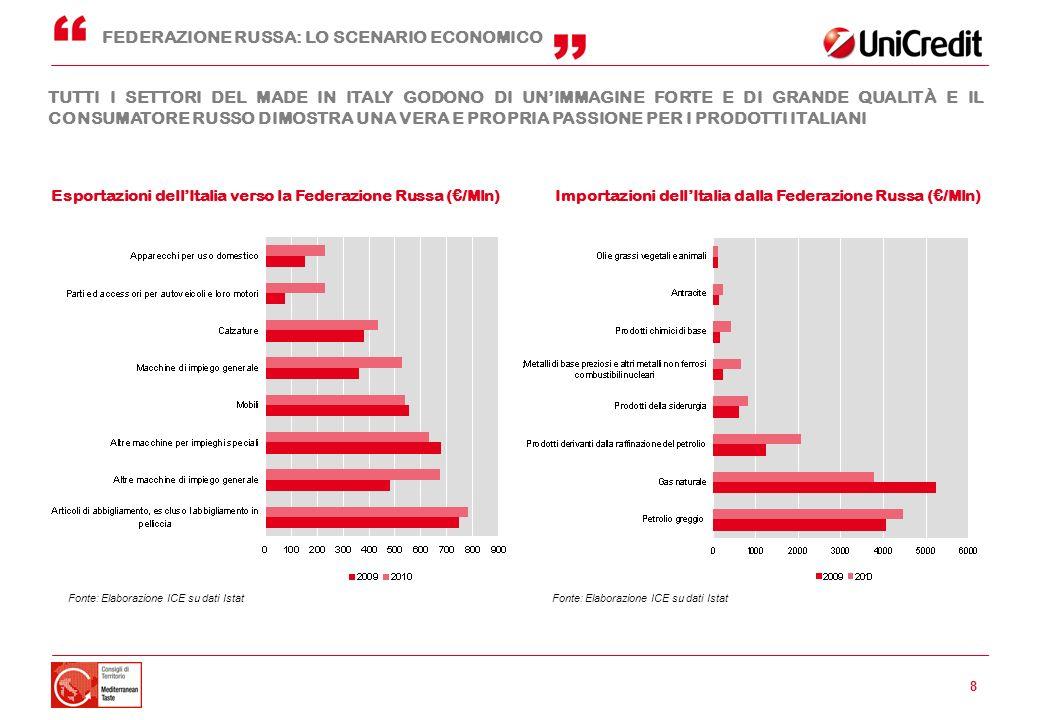 8 Importazioni dellItalia dalla Federazione Russa (/Mln) Esportazioni dellItalia verso la Federazione Russa (/Mln) FEDERAZIONE RUSSA: LO SCENARIO ECON