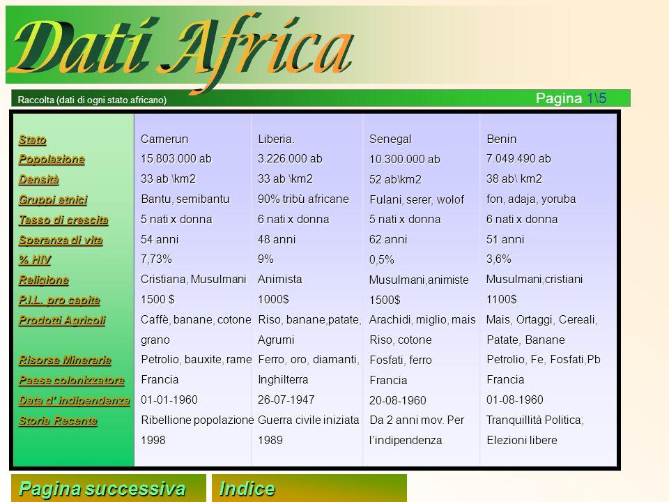Benin 7.049.490 ab 38 ab\ km2 fon, adaja, yoruba 6 nati x donna 51 anni 3,6%Musulmani,cristiani1100$ Mais, Ortaggi, Cereali, Patate, Banane Petrolio,