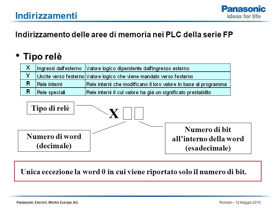 Panasonic Electric Works Europe AG Romani – 12 Maggio 2010 Indirizzamenti Indirizzamento delle aree di memoria nei PLC della serie FP Tipo relè X Tipo