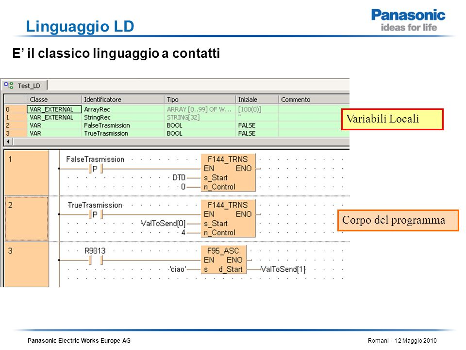 Panasonic Electric Works Europe AG Romani – 12 Maggio 2010 Linguaggio LD E il classico linguaggio a contatti Variabili Locali Corpo del programma