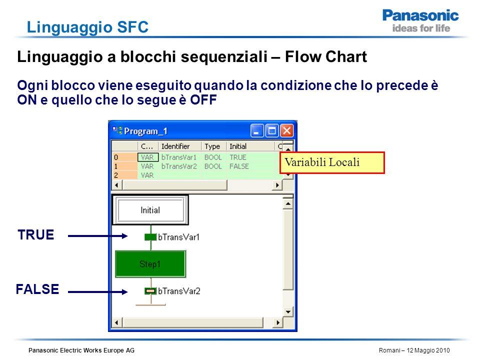 Panasonic Electric Works Europe AG Romani – 12 Maggio 2010 Linguaggio SFC Ogni blocco viene eseguito quando la condizione che lo precede è ON e quello