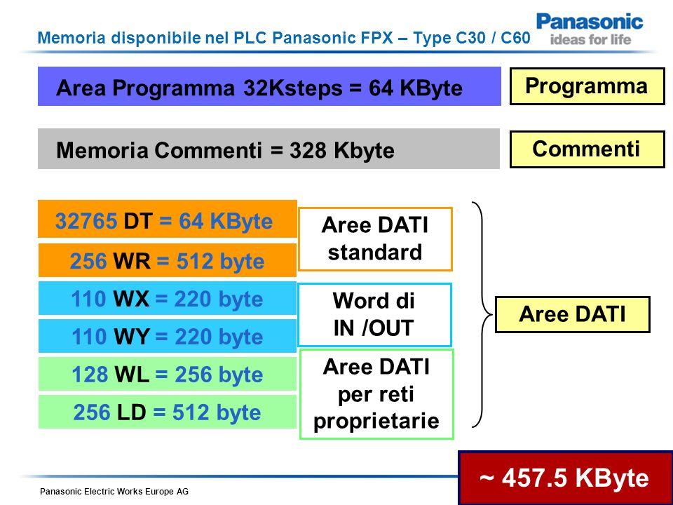 Panasonic Electric Works Europe AG Romani – 12 Maggio 2010 Memoria disponibile nel PLC Panasonic FPX – Type C30 / C60 FPX_UsersManual_2009_02_ARCT1F409E7.pdf 15.1.2 Performance Specification Nota 1) Il numero di punti X e Y che si possono utilizzare dipende dalla configurazione HW che si realizza Indirizzabile a bit Indirizzabile a Word