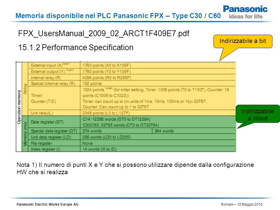 Panasonic Electric Works Europe AG Romani – 12 Maggio 2010 Memoria disponibile nel PLC Panasonic FPX – Type C30 / C60 FPX_UsersManual_2009_02_ARCT1F40