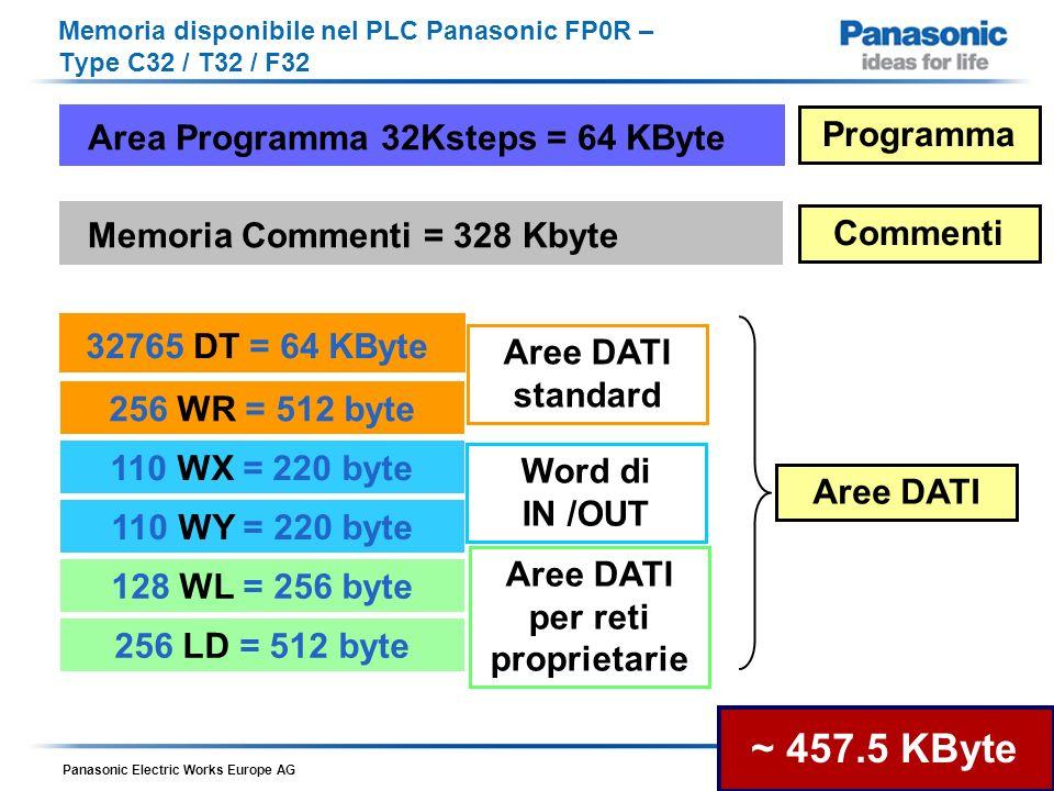 Panasonic Electric Works Europe AG Romani – 12 Maggio 2010 Memoria disponibile nel PLC Panasonic FP0R – Type C32 / T32 / F32 Indirizzabile a bit Indirizzabile a Word FP0R_Users_Manual_2009_06_ARCT1F475E-1.pdf 13.1.2 Control Specification