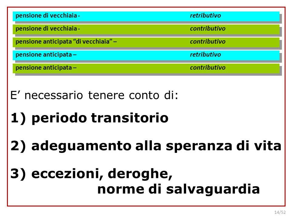 14/52 E necessario tenere conto di: 1)periodo transitorio 2)adeguamento alla speranza di vita 3)eccezioni, deroghe, norme di salvaguardia pensione di