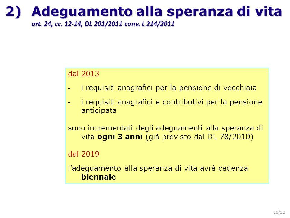 16/52 dal 2013 - i requisiti anagrafici per la pensione di vecchiaia - i requisiti anagrafici e contributivi per la pensione anticipata sono increment