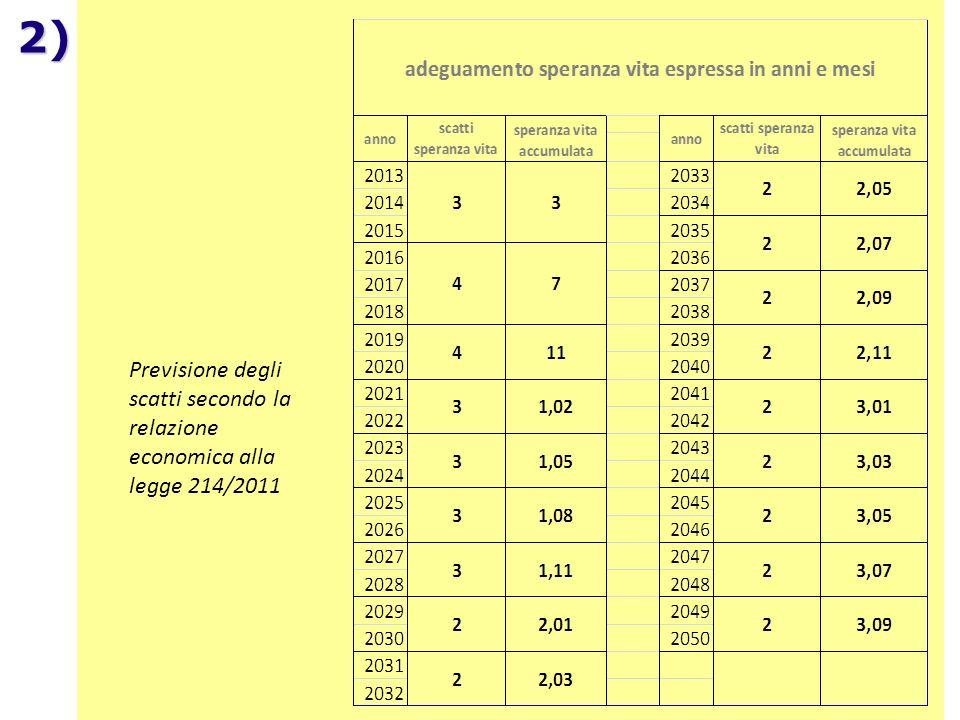 SPI – CGIL dipartimento nazionale fisco e previdenza 17/52 2)Adeguamento alla speranza di vita art. 24, cc. 12-14, DL 201/2011 conv. L 214/2011 17/54