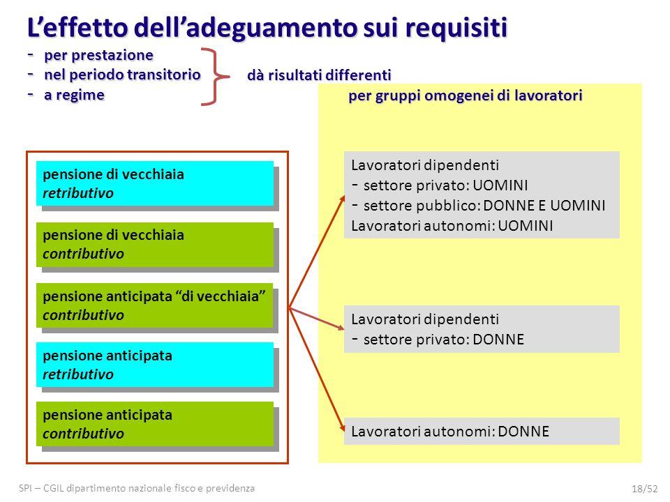 SPI – CGIL dipartimento nazionale fisco e previdenza 18/52 pensione anticipata retributivo pensione anticipata retributivo pensione anticipata contrib